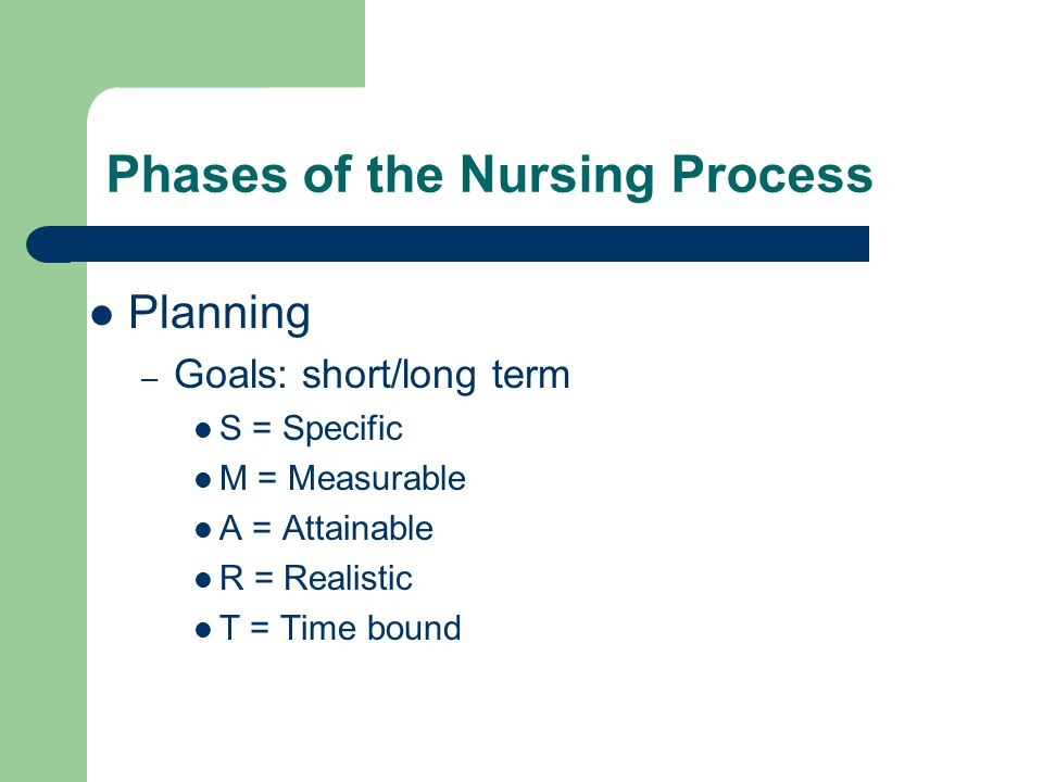 Phases of the Nursing Process