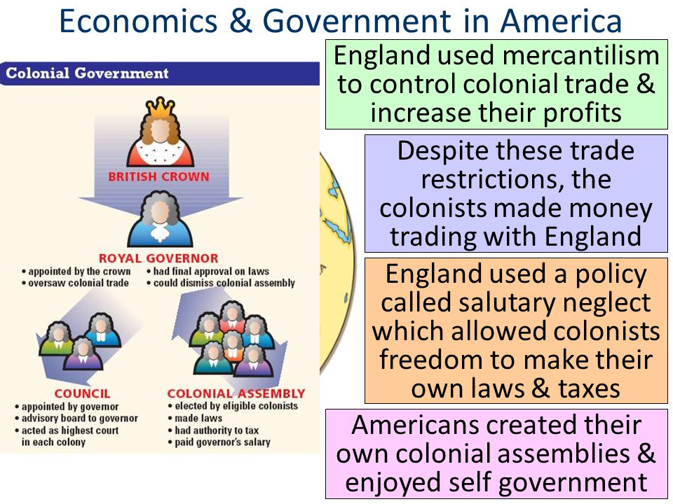 Economics & Government in America