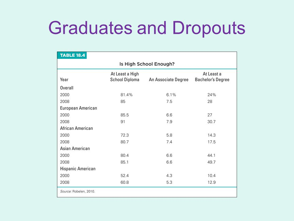 Graduates and Dropouts