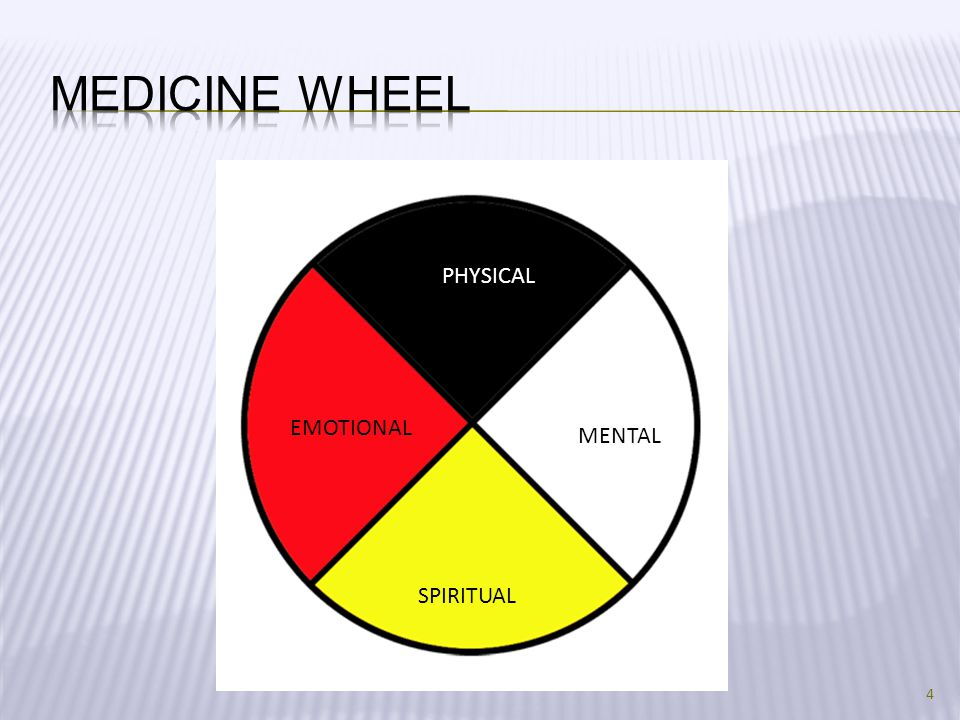 Medicine Wheel PHYSICAL EMOTIONAL MENTAL SPIRITUAL