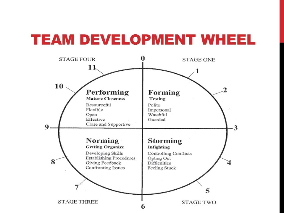 Team Development Wheel