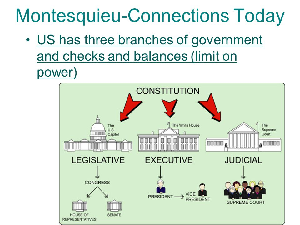 Montesquieu-Connections Today
