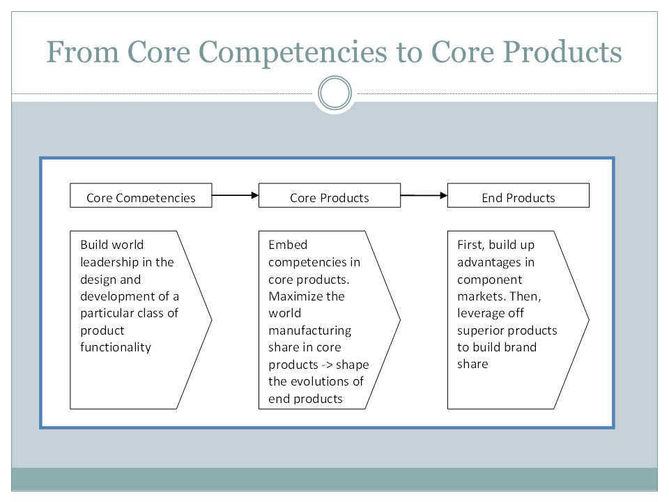From Core Competencies to Core Products
