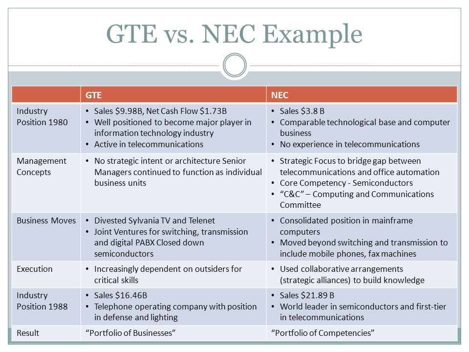 "core competence at nec and gte 121 – prahalad & hamel – the core competence of the corporation    because nec conceived of itself in terms of core competencies, and gte did not""  ."