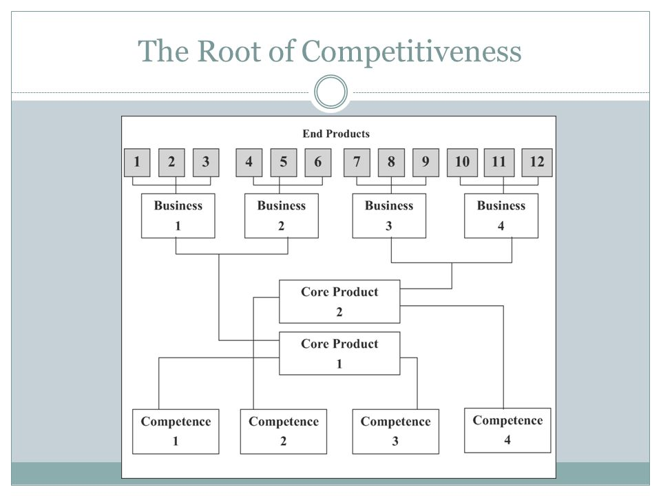 The Root of Competitiveness