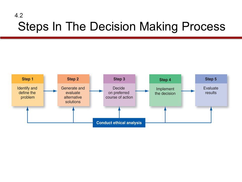 step by step procedure in making a thesis How to write an editorial: make sure that you state your opinion or thesis your editorial attacked the efficacy of steps taken by the government to.