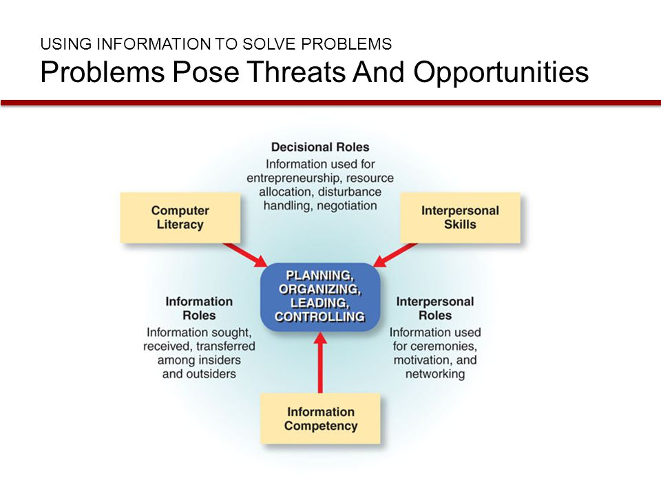 USING INFORMATION TO Solve Problems Problems Pose Threats And Opportunities