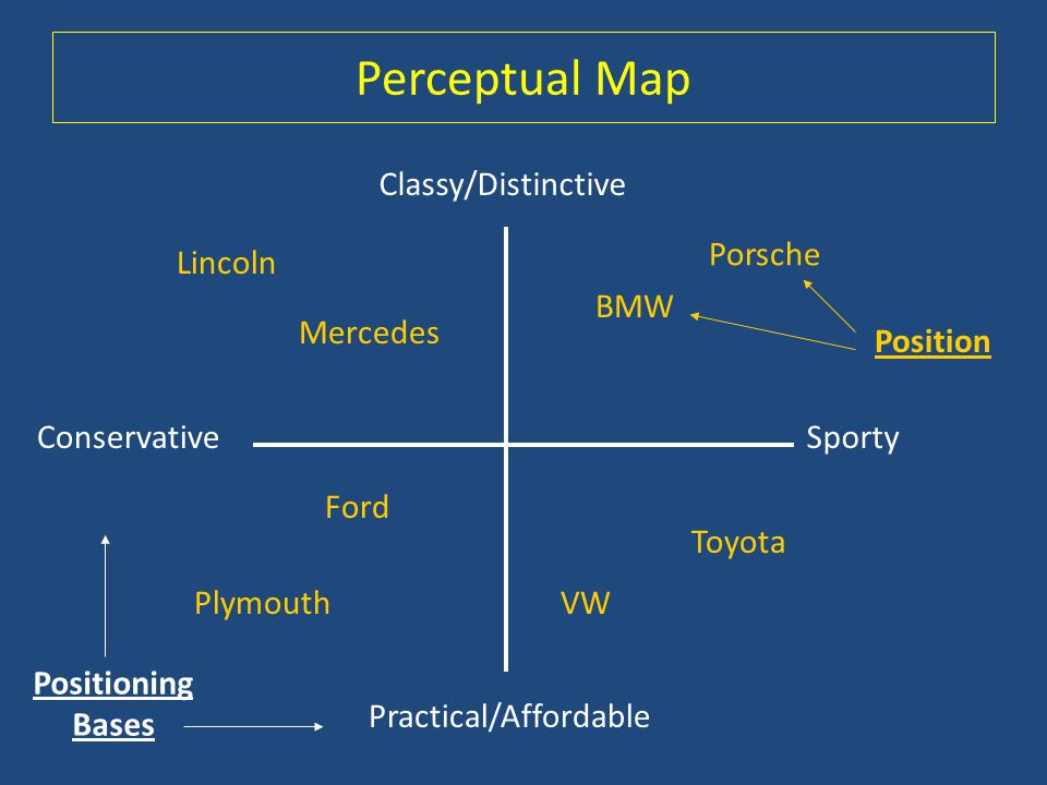 Perceptual Map Classy/Distinctive Porsche BMW Lincoln Mercedes