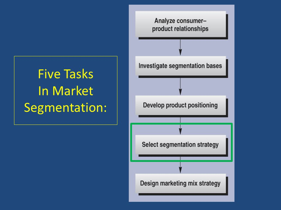 Five Tasks In Market Segmentation: