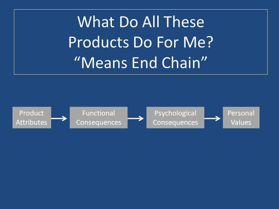 What Do All These Products Do For Me Means End Chain