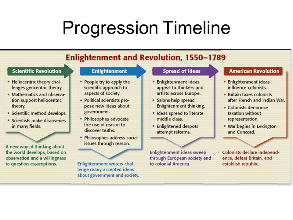Progression Timeline