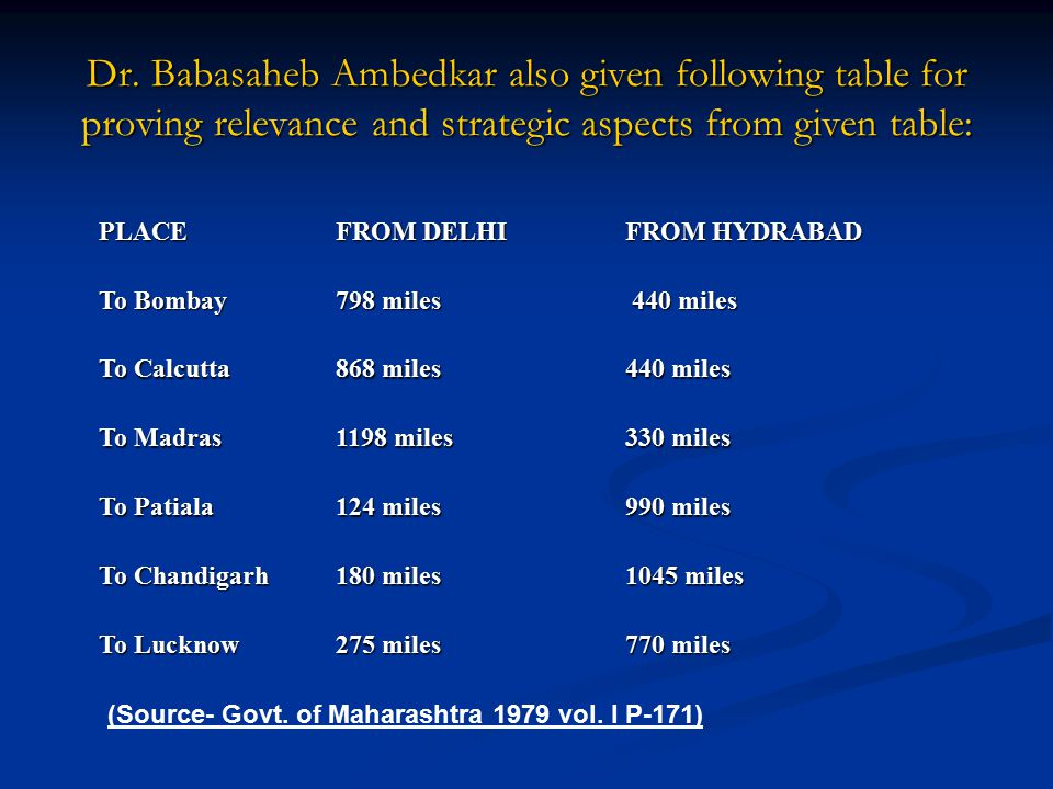 Dr. Babasaheb Ambedkar also given following table for proving relevance and strategic aspects from given table:
