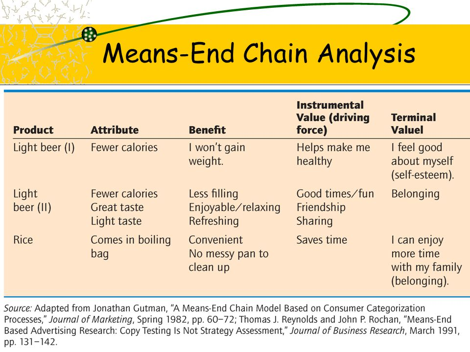 Means-End Chain Analysis
