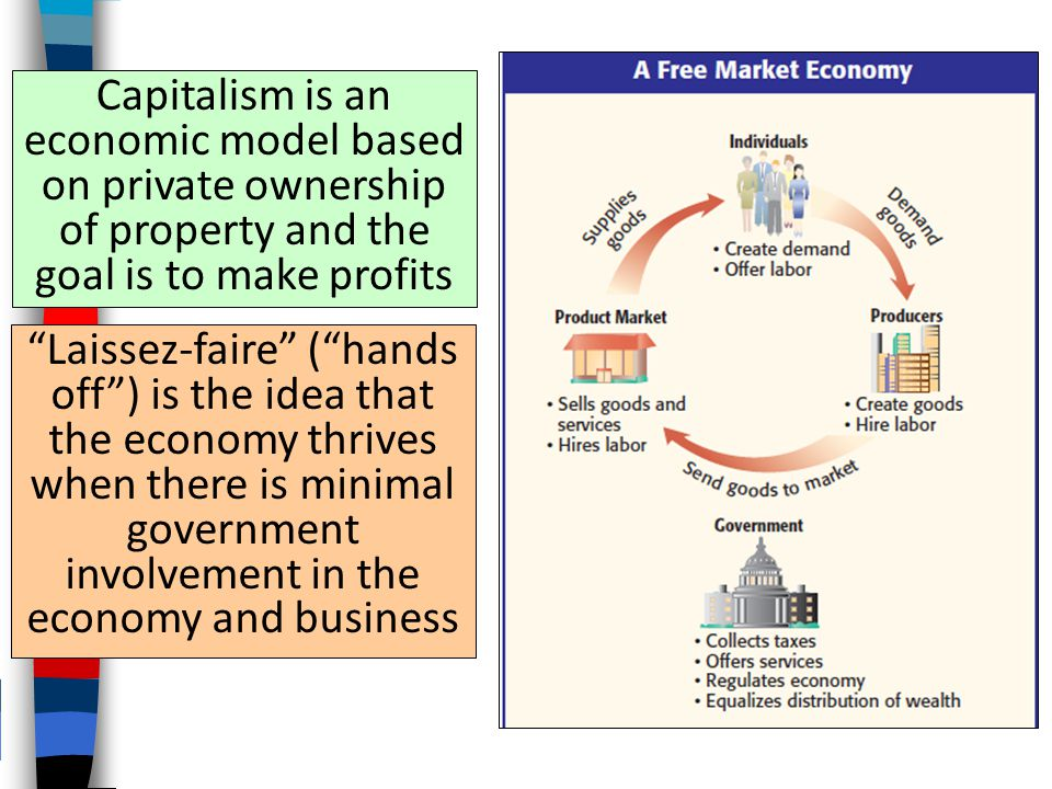 Capitalism is an economic model based on private ownership of property and the goal is to make profits