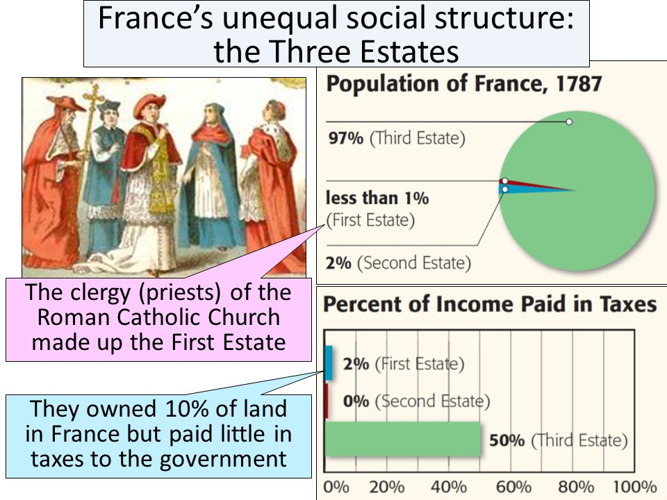 France's unequal social structure: the Three Estates