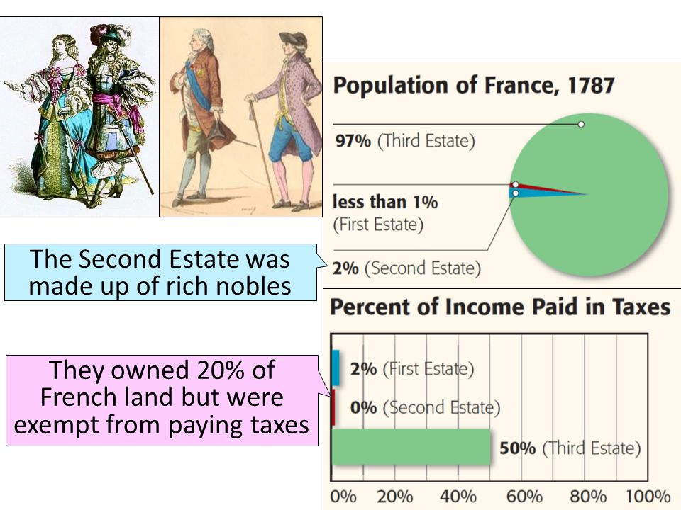 The Second Estate was made up of rich nobles