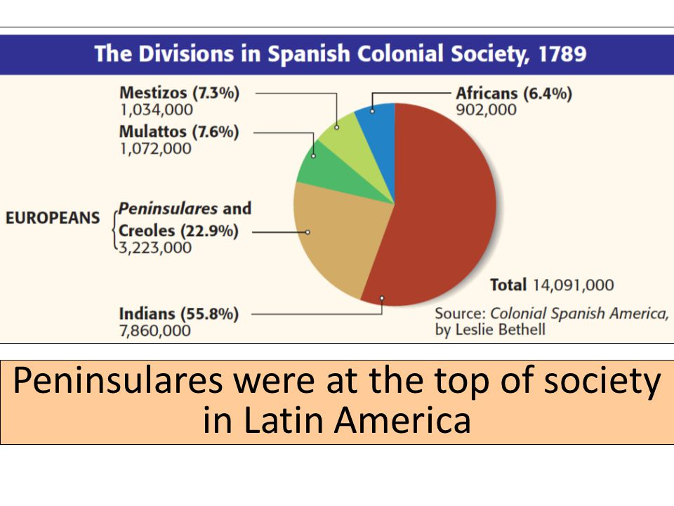Peninsulares were at the top of society in Latin America