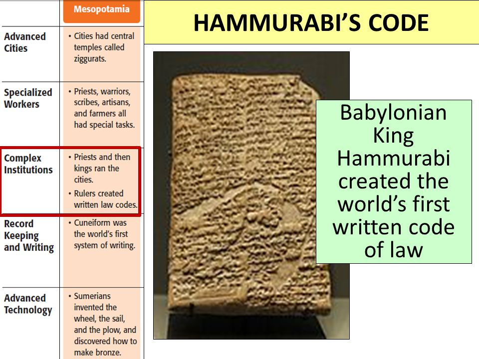 HAMMURABI'S CODE Babylonian King Hammurabi created the world's first written code of law