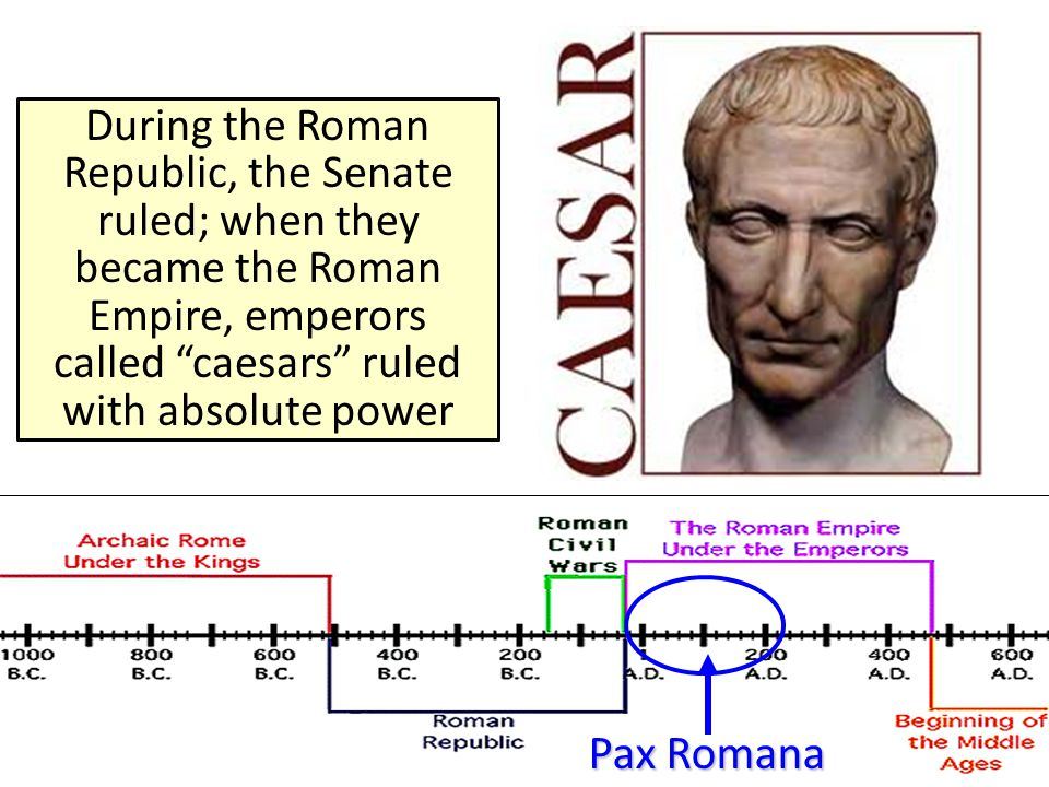 During the Roman Republic, the Senate ruled; when they became the Roman Empire, emperors called caesars ruled with absolute power