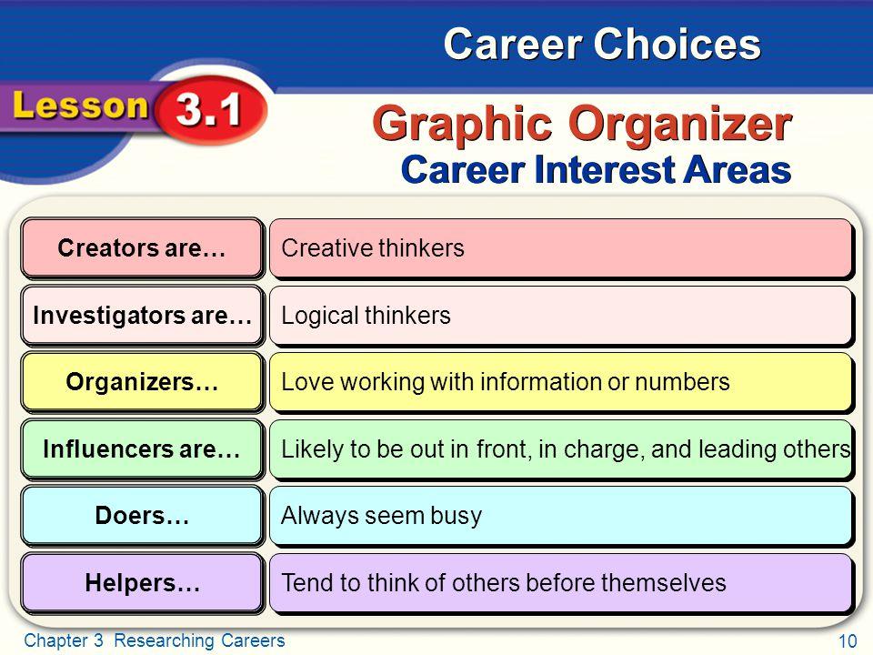 Graphic Organizer Career Interest Areas Creators are…