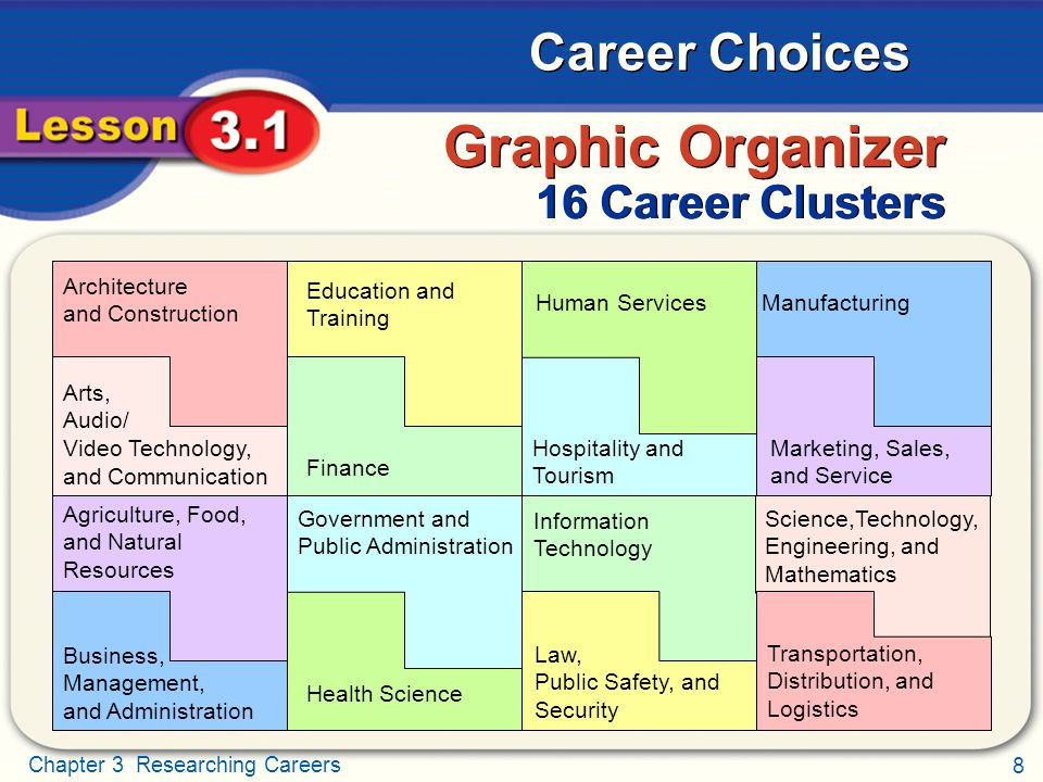 Graphic Organizer 16 Career Clusters Architecture and Construction