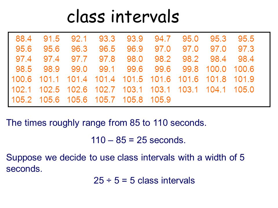 class intervals The times roughly range from 85 to 110 seconds.