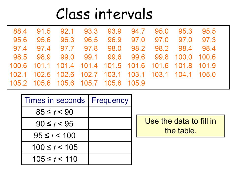 Use the data to fill in the table.