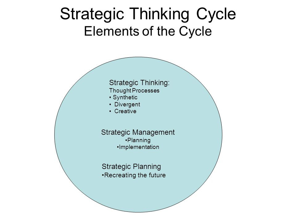 Strategic Thinking Cycle Elements of the Cycle
