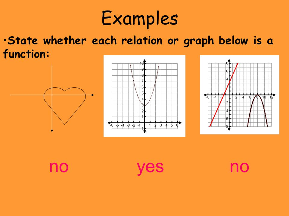 Examples State whether each relation or graph below is a function: no yes