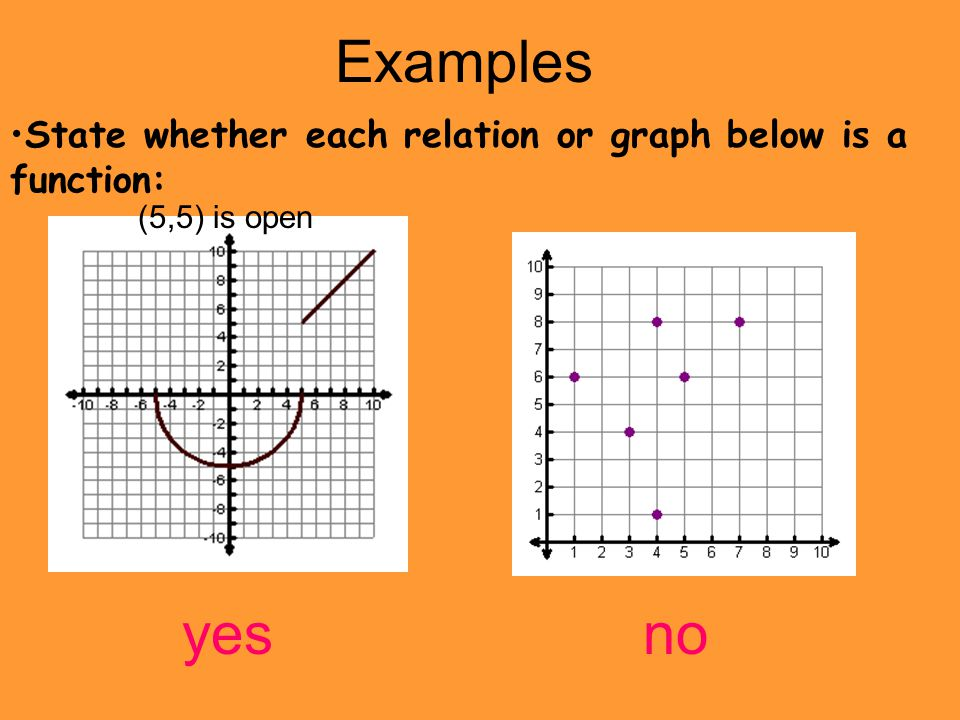 Examples State whether each relation or graph below is a function: (5,5) is open yes no