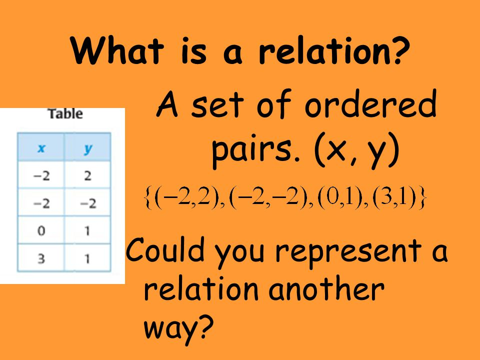 A set of ordered pairs. (x, y)