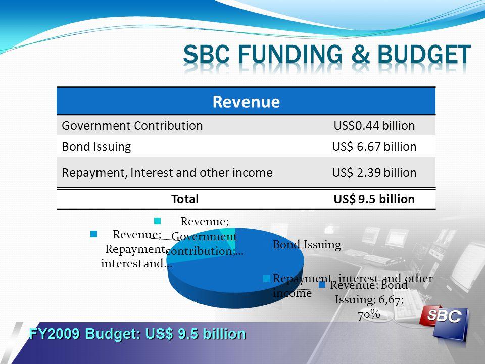 Sbc funding & budget Revenue FY2009 Budget: US$ 9.5 billion