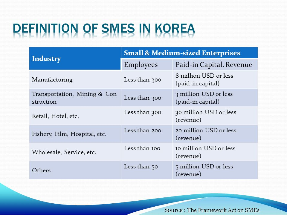 Definition of smes in Korea