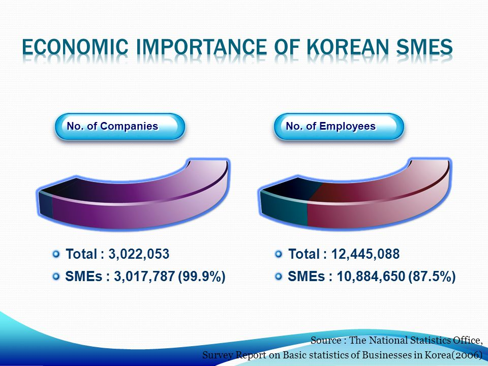 Economic importance of Korean smes