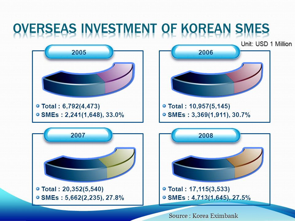 Overseas investment of Korean smes