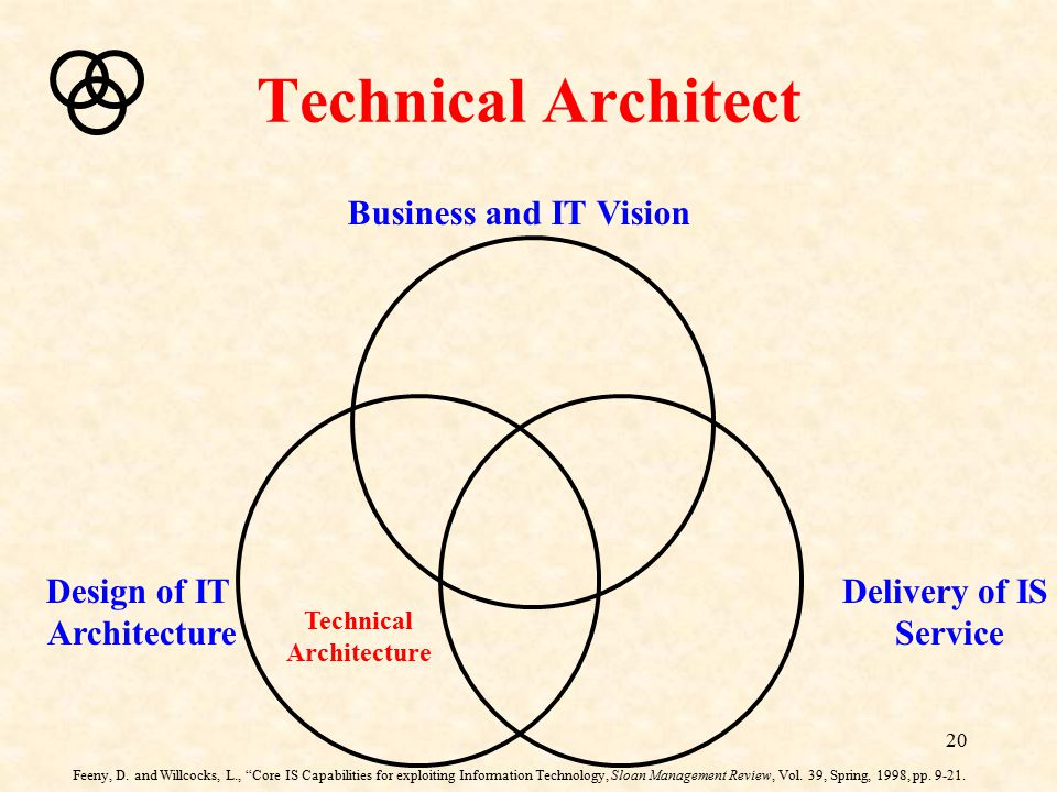 Technical Architect Business and IT Vision Design of IT Architecture