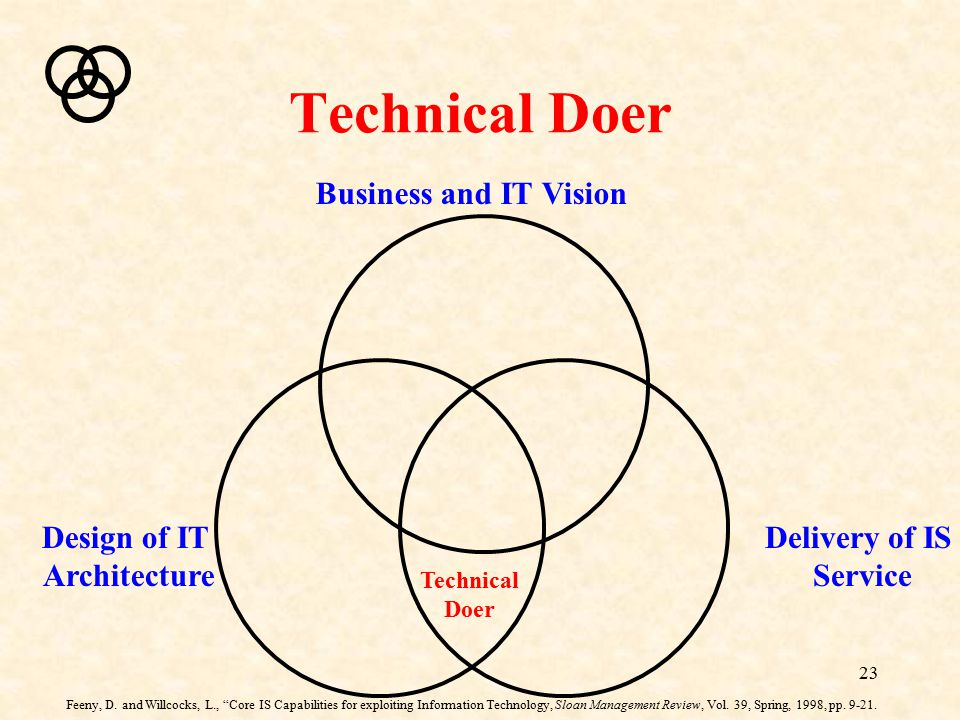 Technical Doer Business and IT Vision Design of IT Architecture