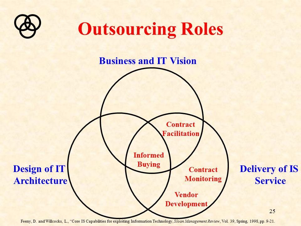 Outsourcing Roles Business and IT Vision Design of IT Architecture