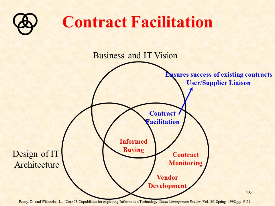 Contract Facilitation