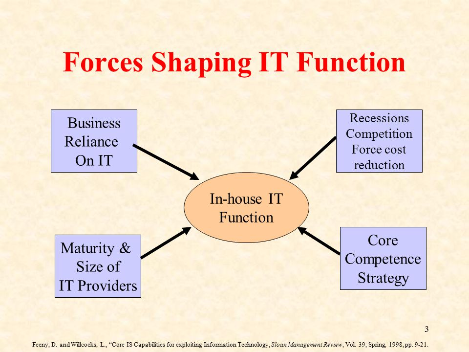 Forces Shaping IT Function