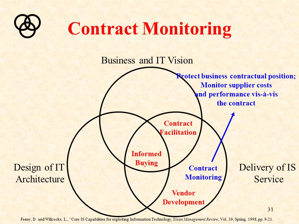 Contract Monitoring Business and IT Vision Design of IT Architecture