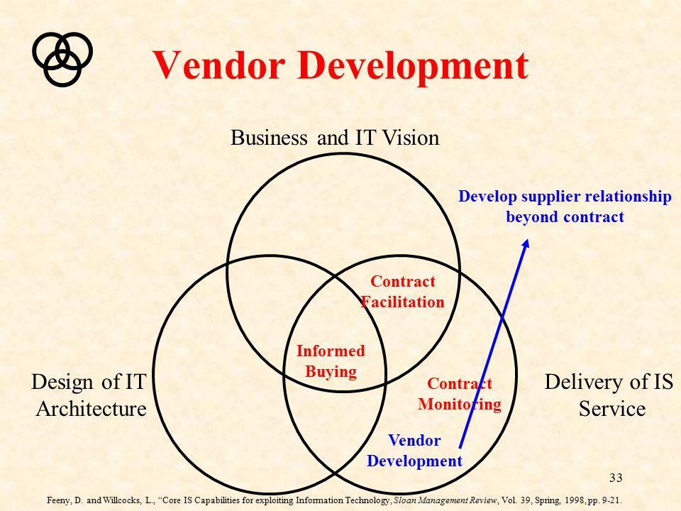 Develop supplier relationship