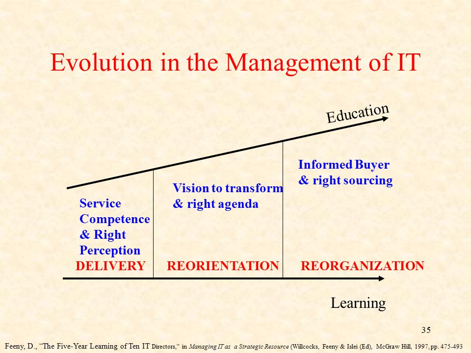 Evolution in the Management of IT