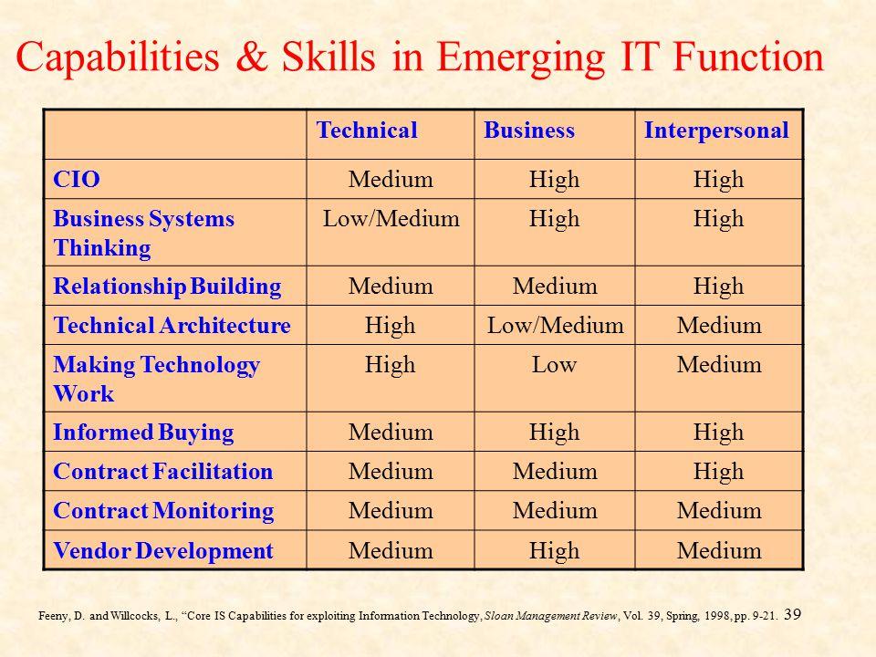 Capabilities & Skills in Emerging IT Function