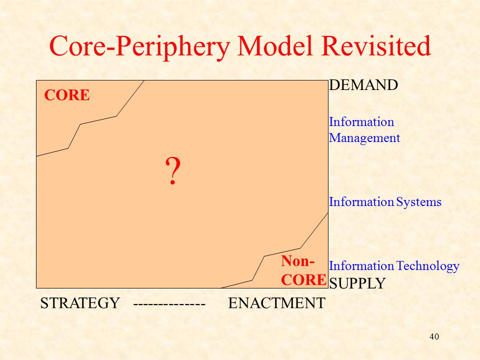 Core-Periphery Model Revisited