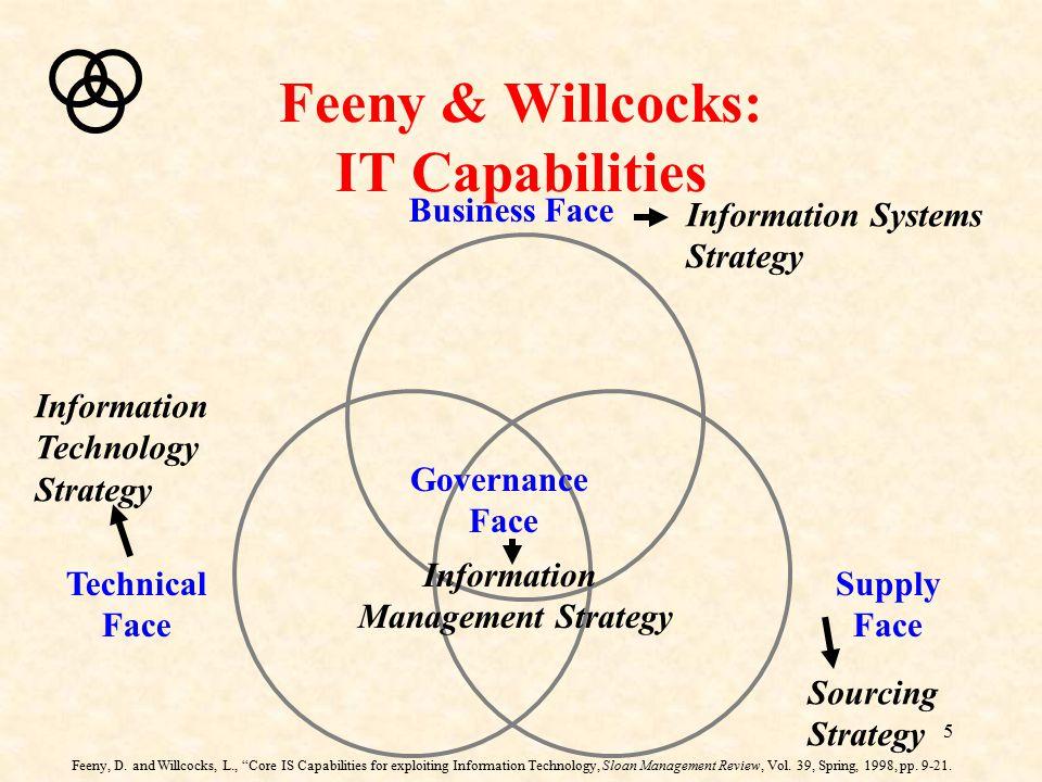 Feeny & Willcocks: IT Capabilities