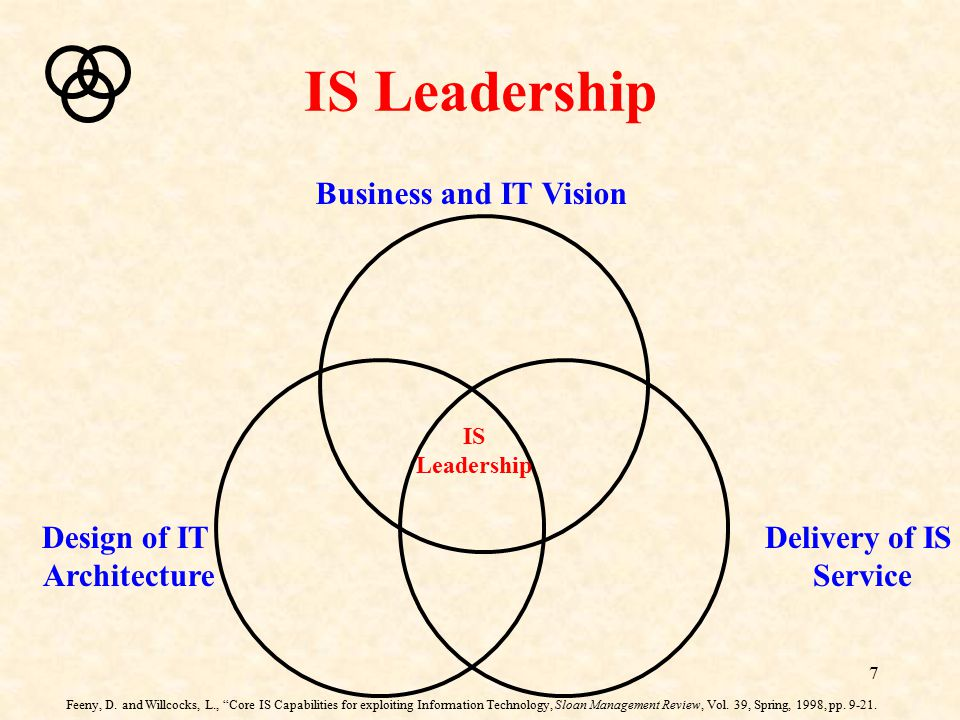 IS Leadership Business and IT Vision Design of IT Architecture