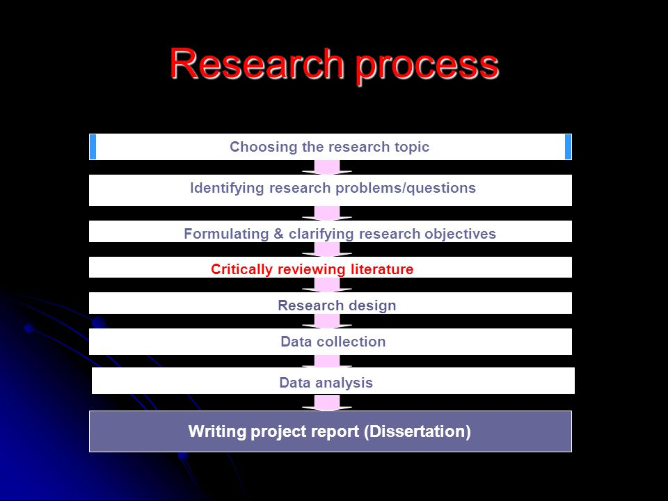 Research process Writing project report (Dissertation)