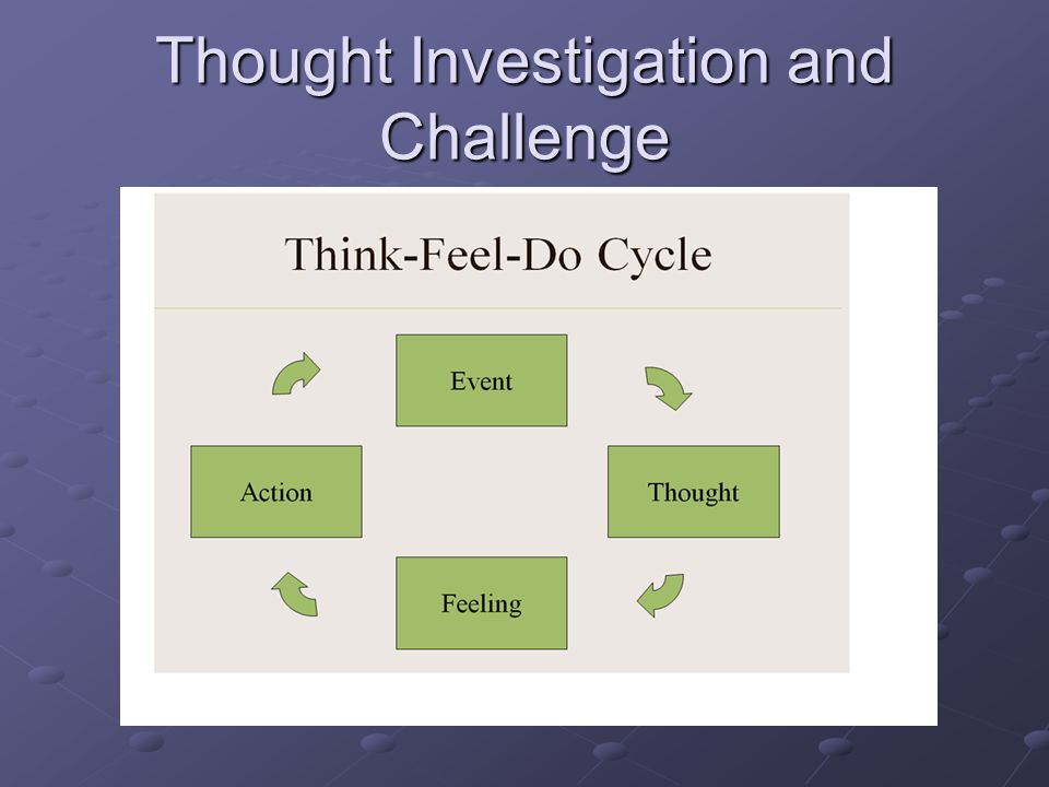 Thought Investigation and Challenge