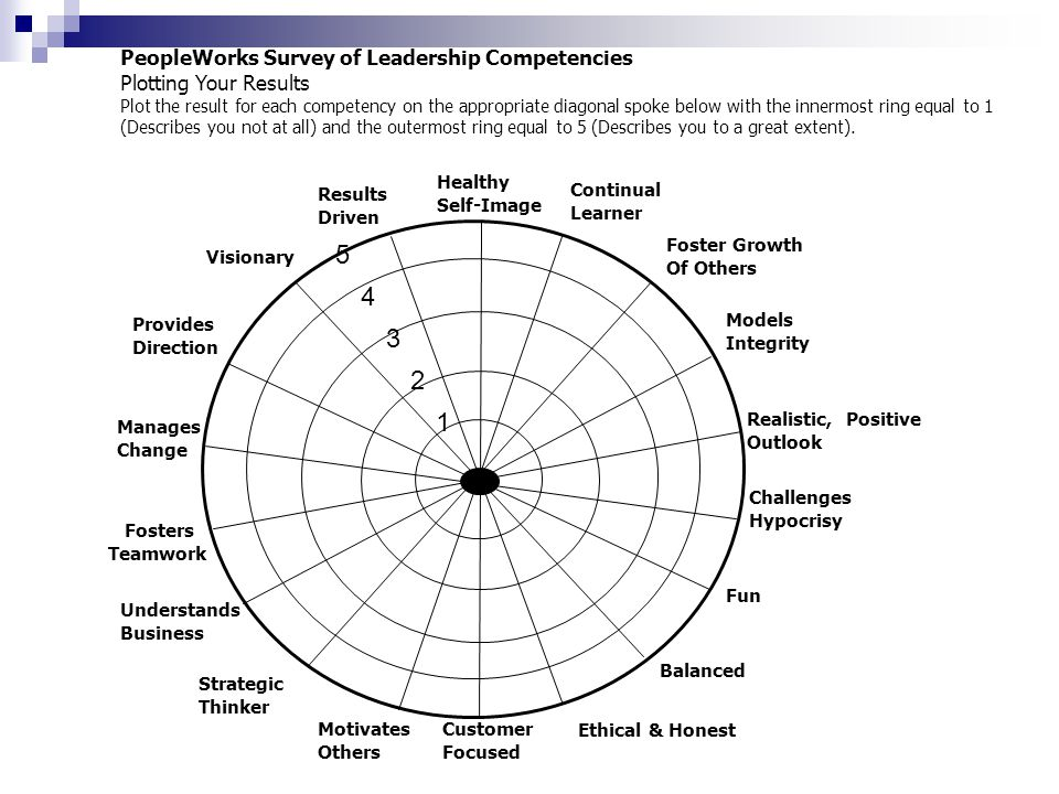 5 4 3 2 1 PeopleWorks Survey of Leadership Competencies